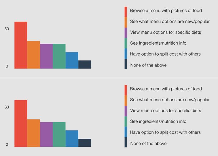 Google Consumers Survey 2014