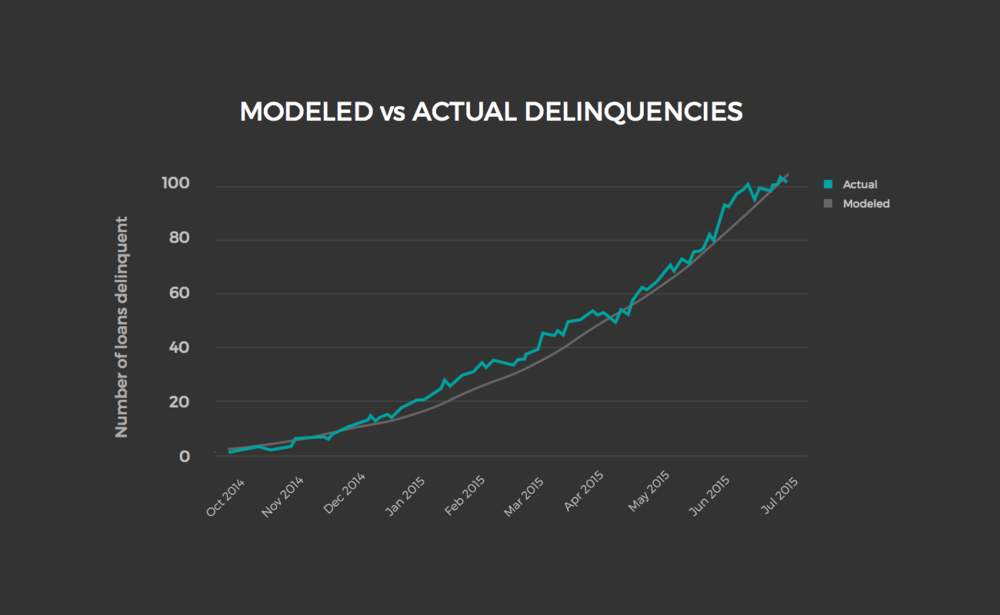 DATA MATTERS - And data can be predictable. Here, Upstart shows how modeling loan delinquency behavior can be calculated.