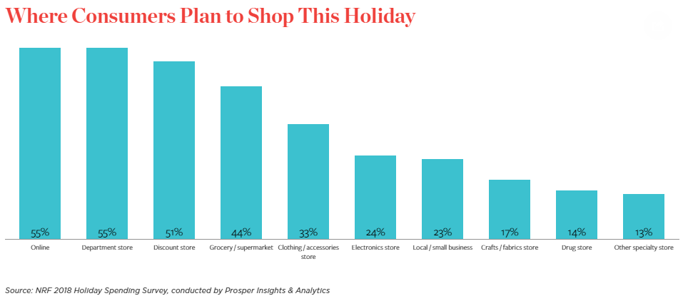 NRF_where_consumers_plan_to_shop_this_holiday.png