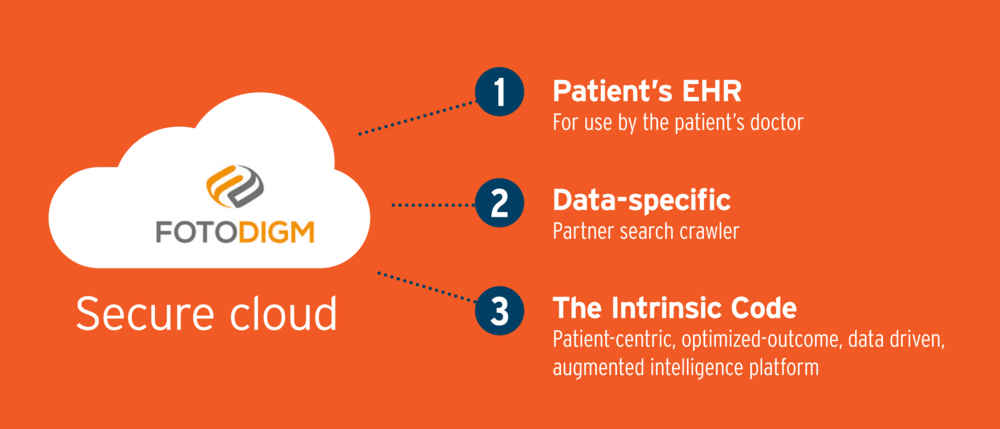 FotoDigm by ParallaxCare provides a secure cloud to connect patient e-health records, data, and The Intrinsic Code that is a patient-centric, optimized-outcome, data driven augmented intelligence platform.