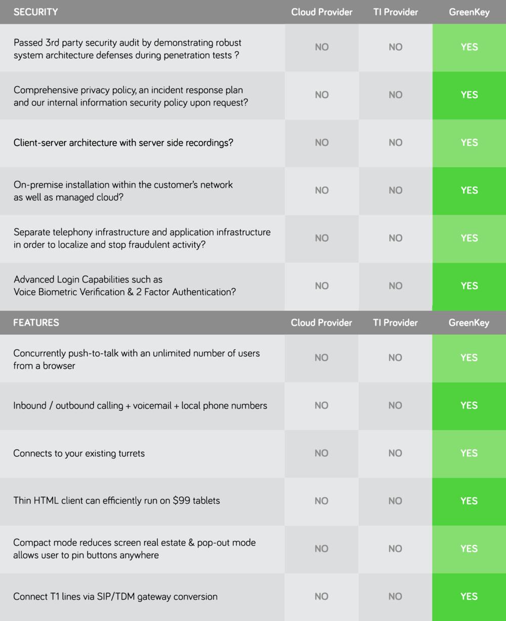 GreenKey-Benefits
