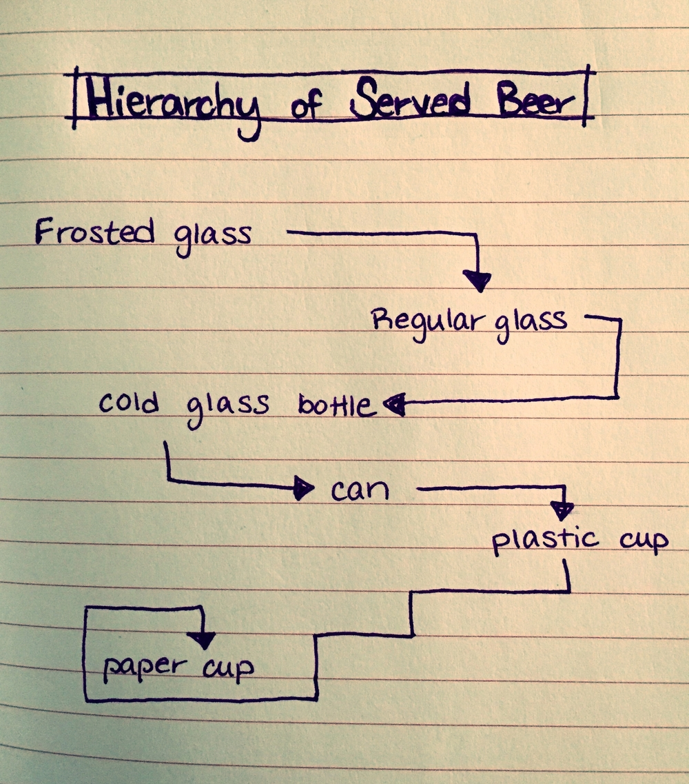 hierarchy-of-beer