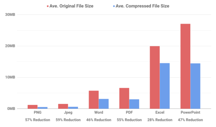 This chart shows our compression performance across all submitted files, not just the successful ones - something we've only been able to guess at up to now.