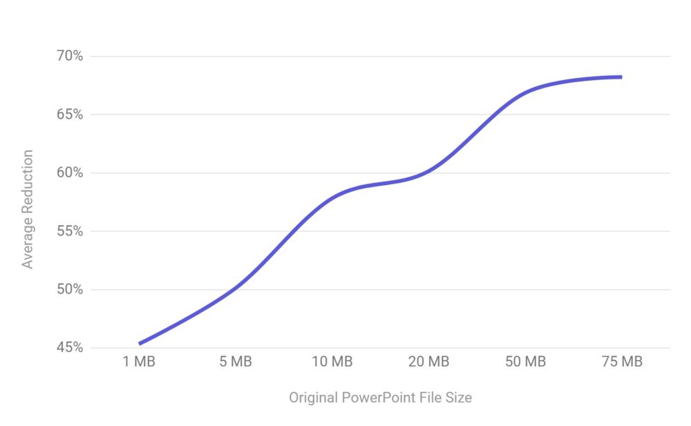 Performance for PowerPoint files as they increase in size.