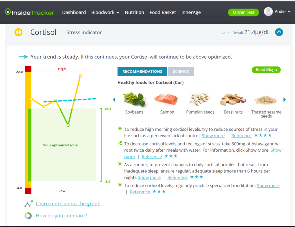 InsideTracker Cortisol