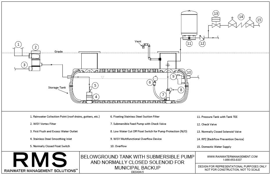RMS--BELOWGROUND-RAINWATER-HARVESTING-DESIGN-5.jpg
