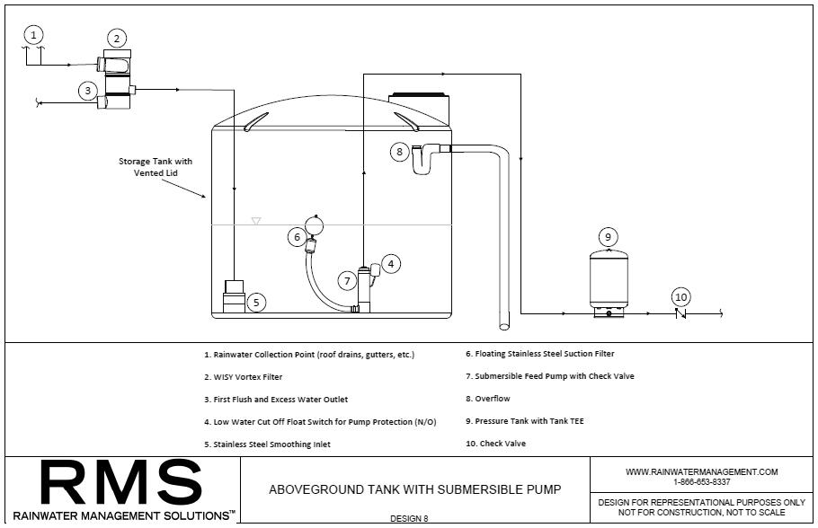 RMS--ABOVEGROUND-RAINWATER-HARVESTING-DESIGN-8.jpg