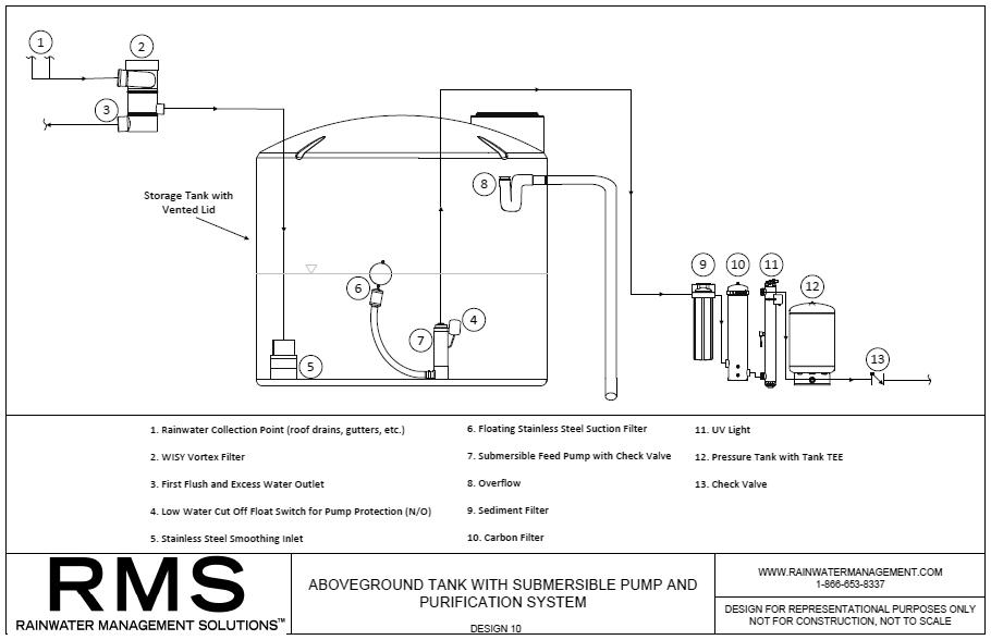 RMS--ABOVEGROUND-RAINWATER-HARVESTING-DESIGN-10.jpg
