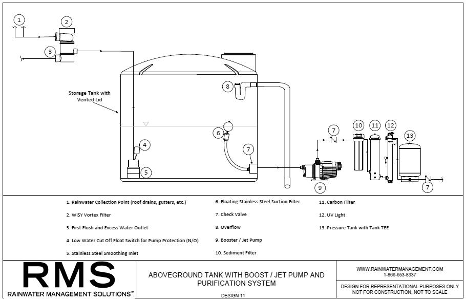 RMS--ABOVEGROUND-RAINWATER-HARVESTING-DESIGN-11.jpg