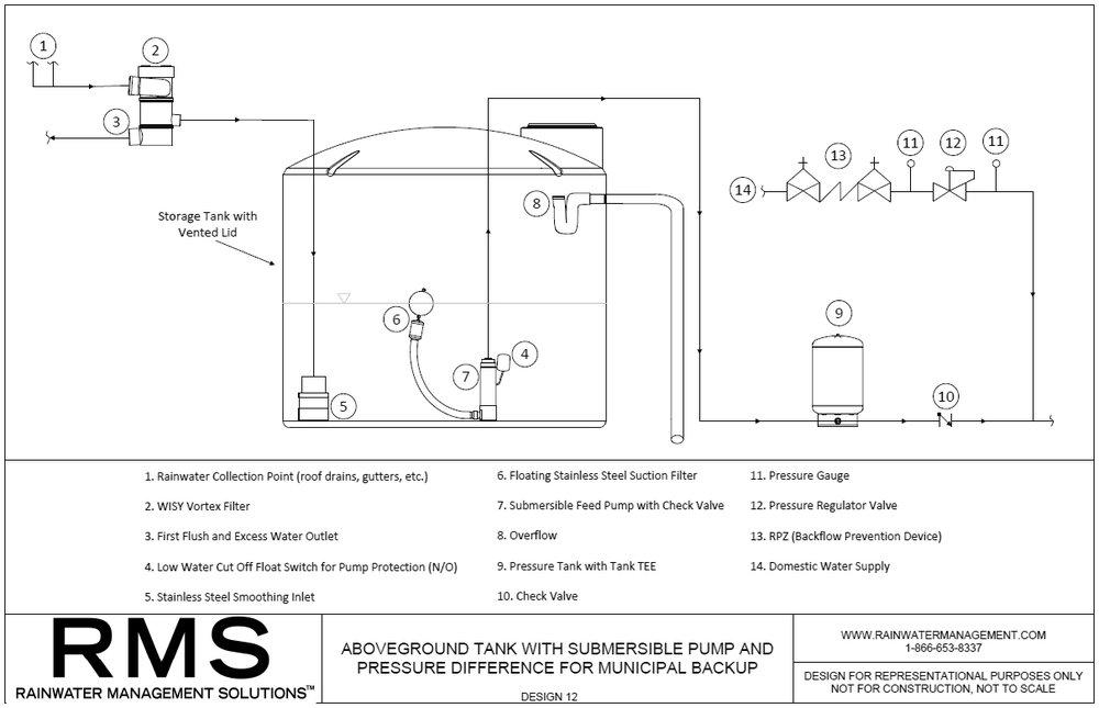 RMS--ABOVEGROUND-RAINWATER-HARVESTING-DESIGN-12.jpg