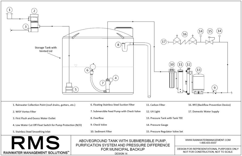 RMS--ABOVEGROUND-RAINWATER-HARVESTING-DESIGN-14.jpg