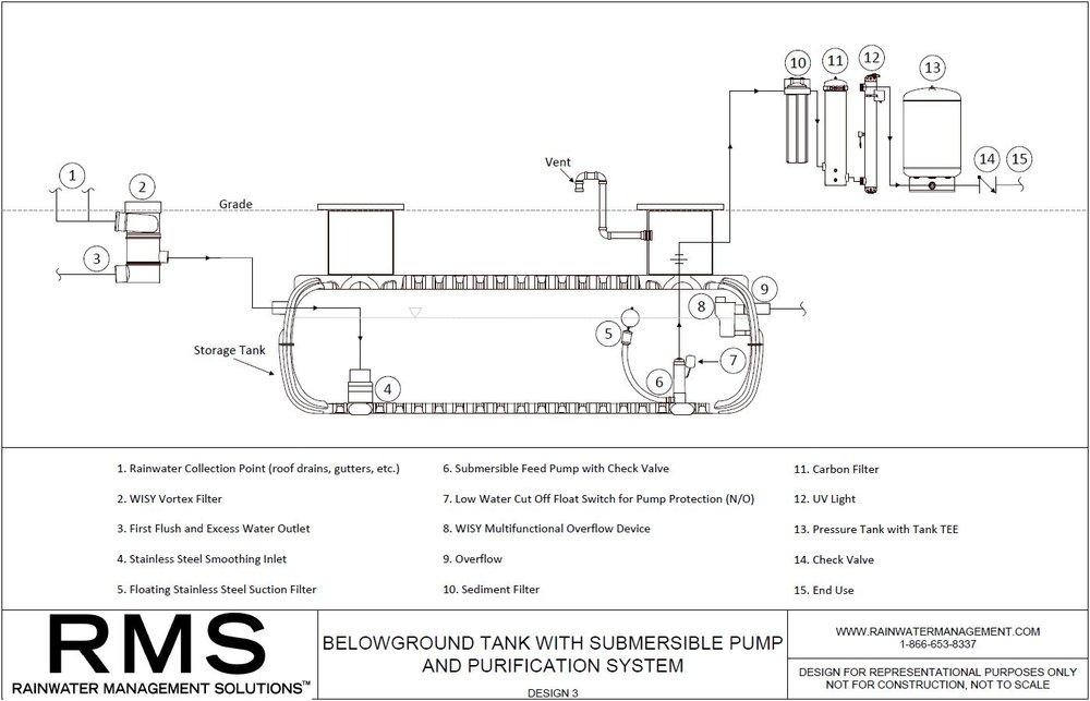 RMS--BELOWGROUND-RAINWATER-HARVESTING-DESIGN-3.jpg
