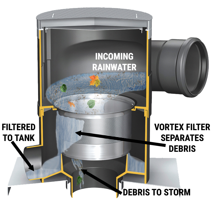 Pre-filtration... - is perhaps the most important step in designing a rainwater harvesting system as it aims to removes large debris from the supply of rainwater prior to entrance into the rainwater storage tank.