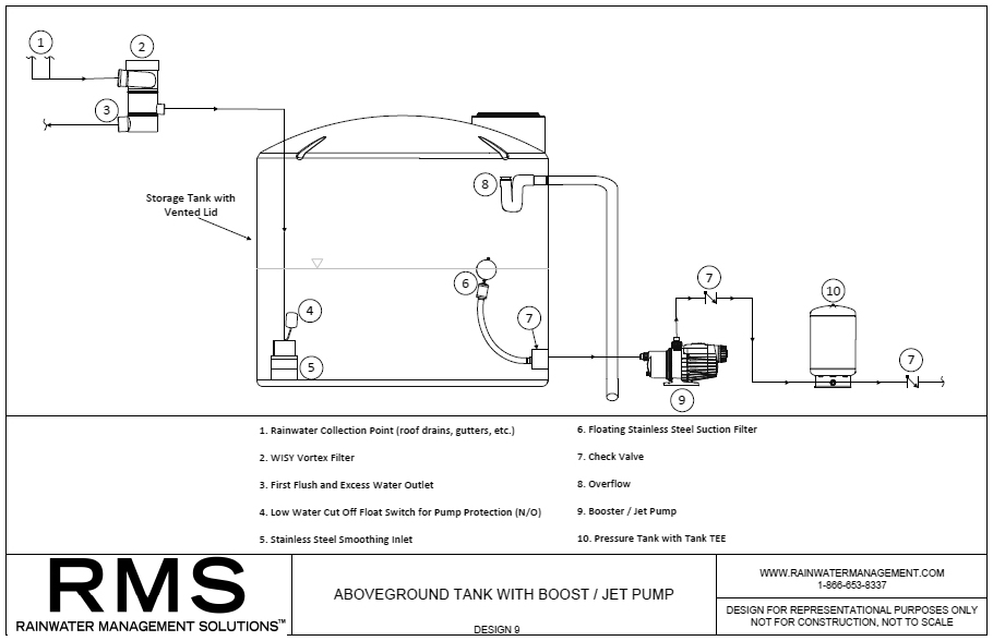 RMS--ABOVEGROUND-RAINWATER-HARVESTING-DESIGN-9.jpg