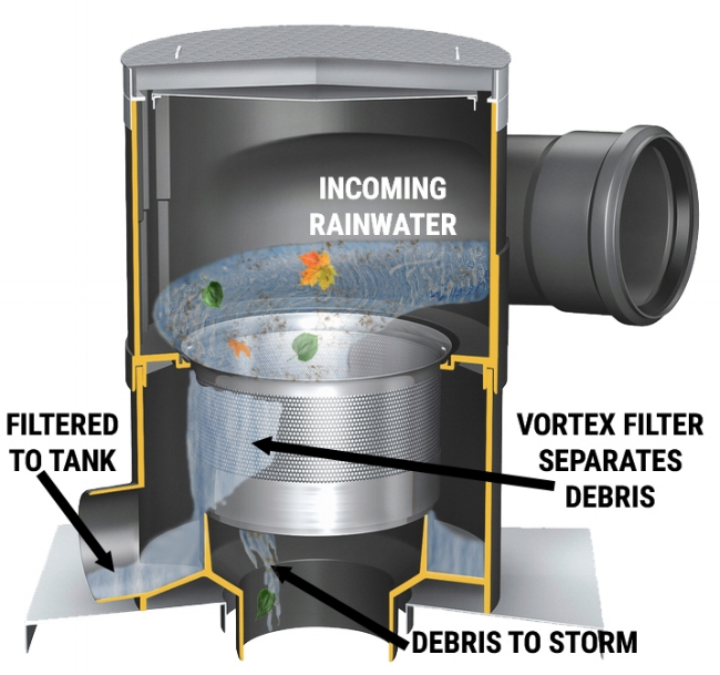 WISY Advantage - Before entering the tank for storage, rainwater should be both filtered and aerated. Filtration removes large particulate matter, which frequently both carries and feeds bacteria.  Removal of this particulate matter, along with oxygenation of the water, greatly reduces the amount of harmful bacteria in the tank.  WISY pre-tank filters accomplish both of these tasks, protecting the water quality in the tank. WISY Filters are also self-cleaning and require minimal annual maintenance.