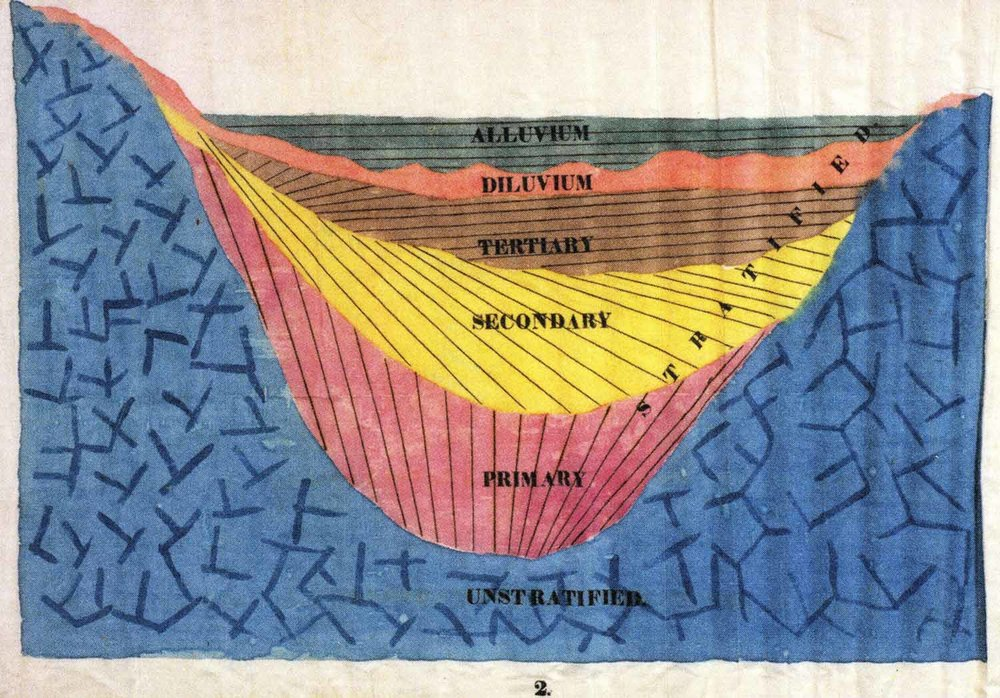 Stratified Deposits,  1828-40