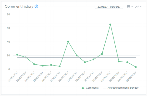 Comment History from May 22 to June 5