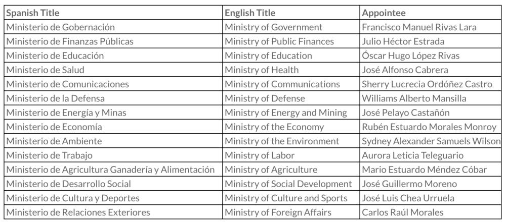 Guatemala 2016 Cabinet List