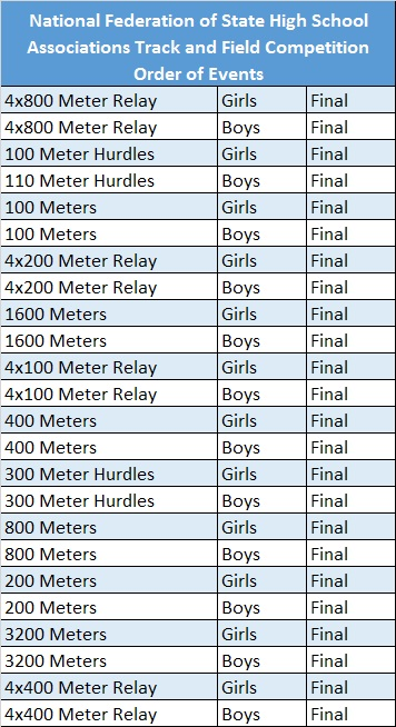 NFHS Order of Events