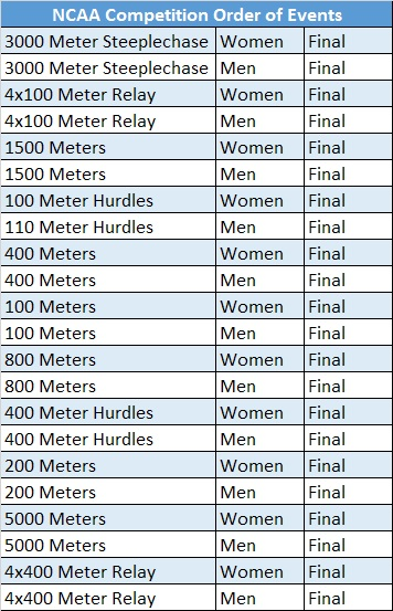 NCAA Order of Events