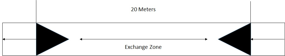 The 4x400 Meter Relay Exchange Zone