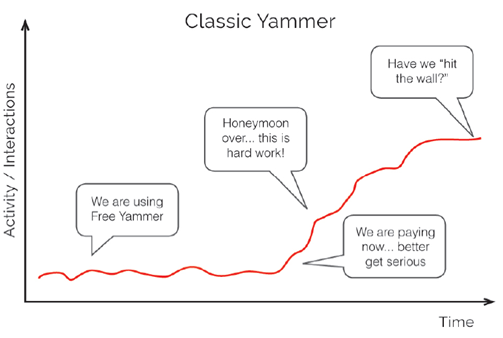 Classic-Yammer_Adoption-SWOOP-Analytics