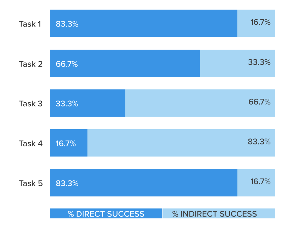 """Usability Testing Success Rates.  Though all tasks had """"100% success,"""" Tasks 3–4 yielded high rates of user error."""