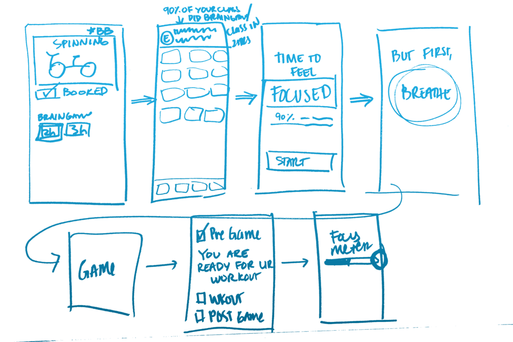 02 Convergence:  taking inspiration from team sketches into a unified flow