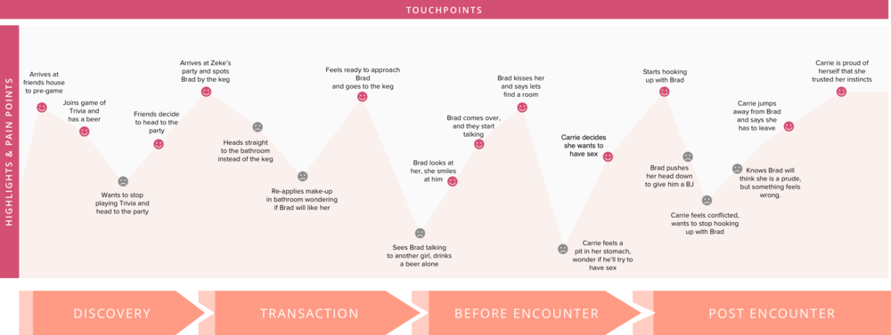 User Journey Map - PERSONA 1 Copy@2x.png