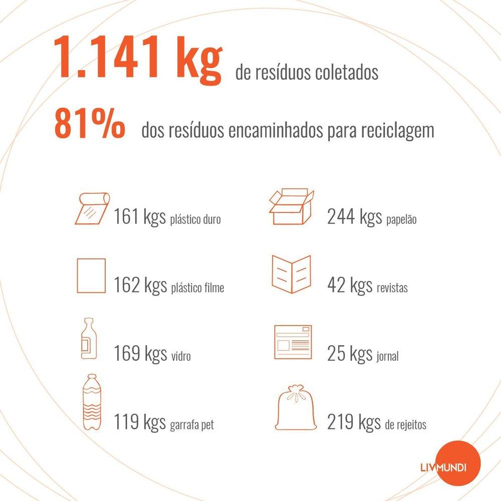 Relatório dos resíduos coletados no evento LivMundi