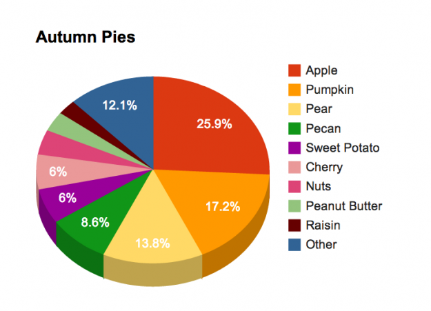 Apple is the most popular fall pie.