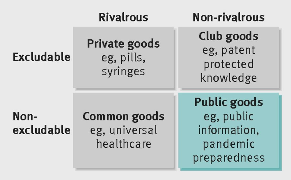 Categorisation of global public goods