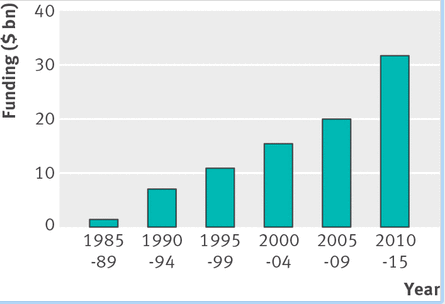 Total health, nutrition, and population (HNP) funding over the past 30 years