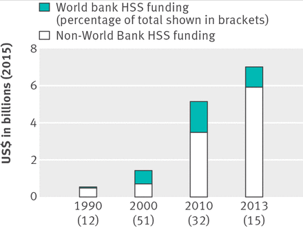 Financial contribution of the World Bank to health systems strengthening