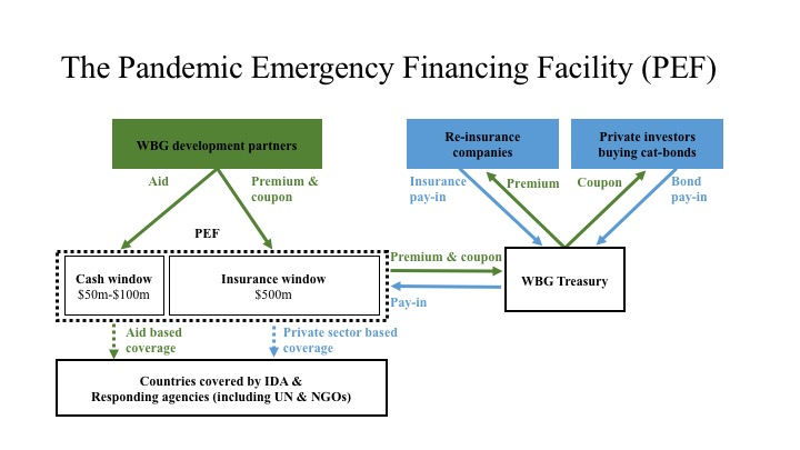 Diagram of how the PEF insurance works (based on  Stein & Sridhar 2017 ):