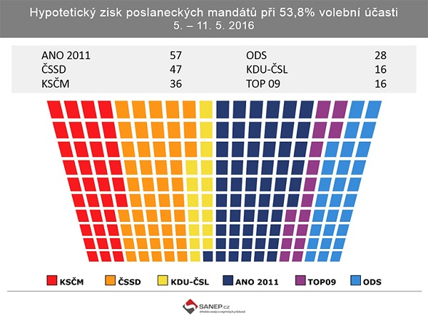Źródło: SANEP.cz