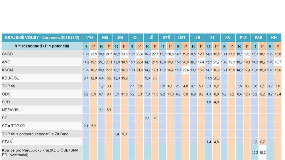 tabela z wynikami w regionach.png