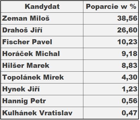 tabela z wynikami.png