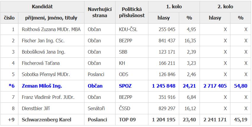 tabela z wynikami_2013.png