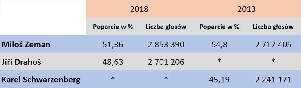 Druga tura 2018 i 2013.png