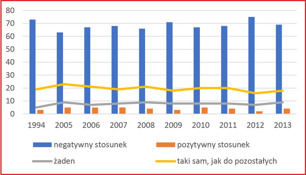 Stosunek do romów_STEM.png