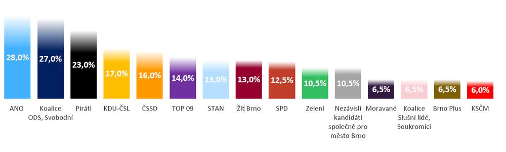 Wykres 2_Potencjał w Brnie.PNG