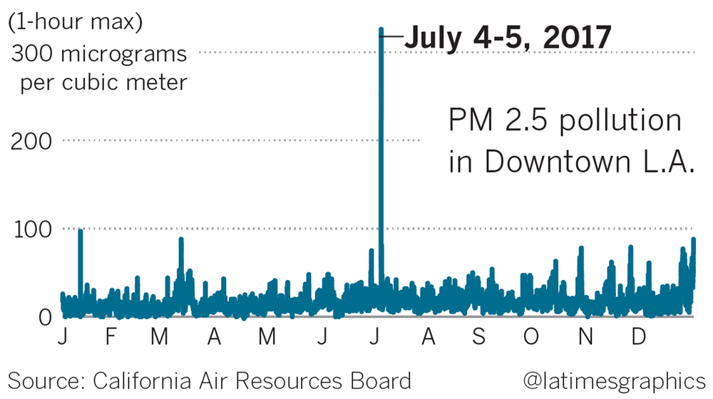 LA TIMES graphic on 4 of July pollution levels.jpg