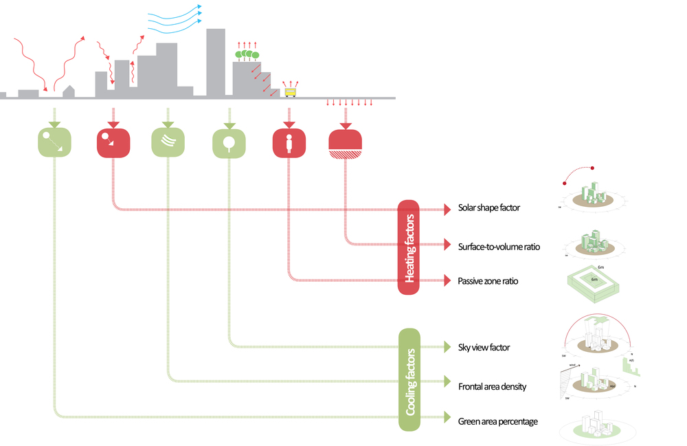Urban heat island parameters