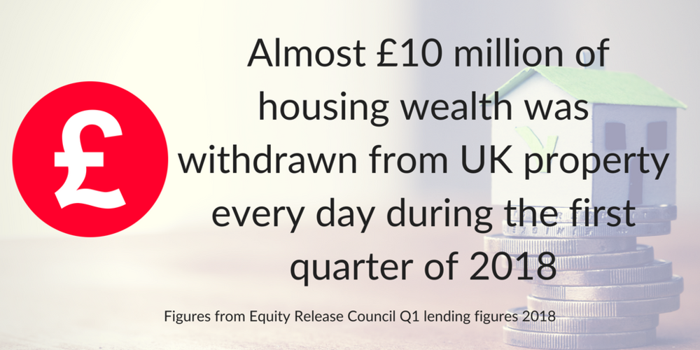 • Almost £10 million of housing wealth was withdrawn from UK property every day during the first quarter of 2018. (7).png