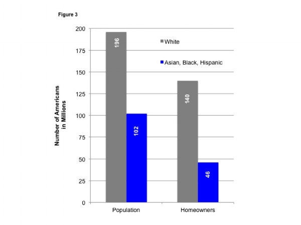Figure 3. White Americans Outnumber Asian, Black, and Hispanic American more in homeownership than in population. Source: U.S. Census Bureau Housing Vacancies and Homeownership, 2nd Quarter 2016 Release.