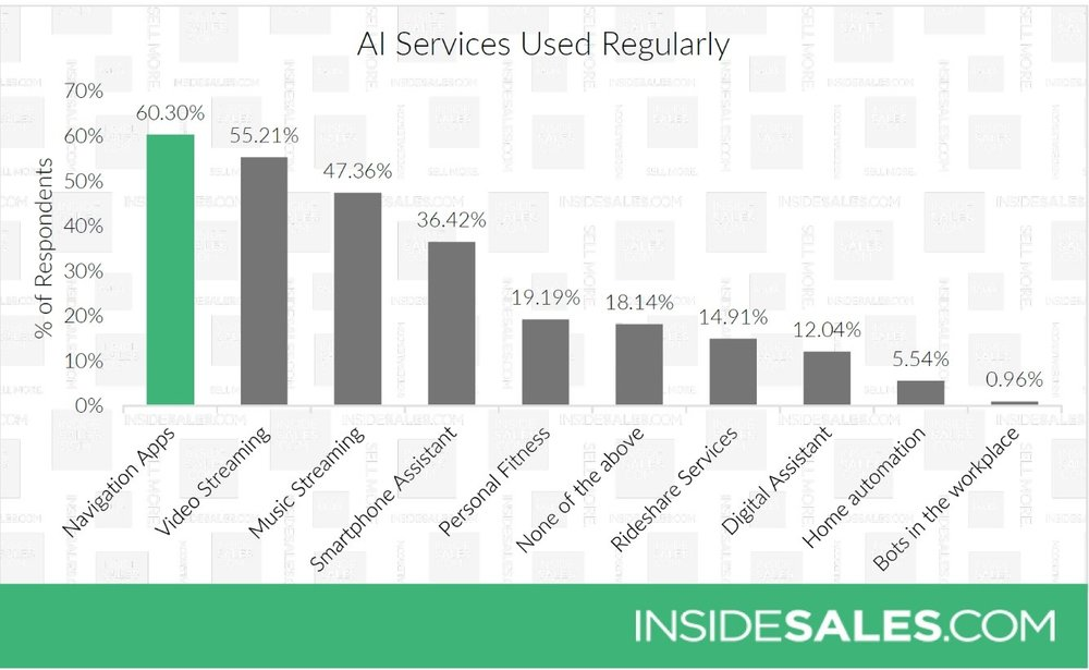What type of AI do consumers use the most