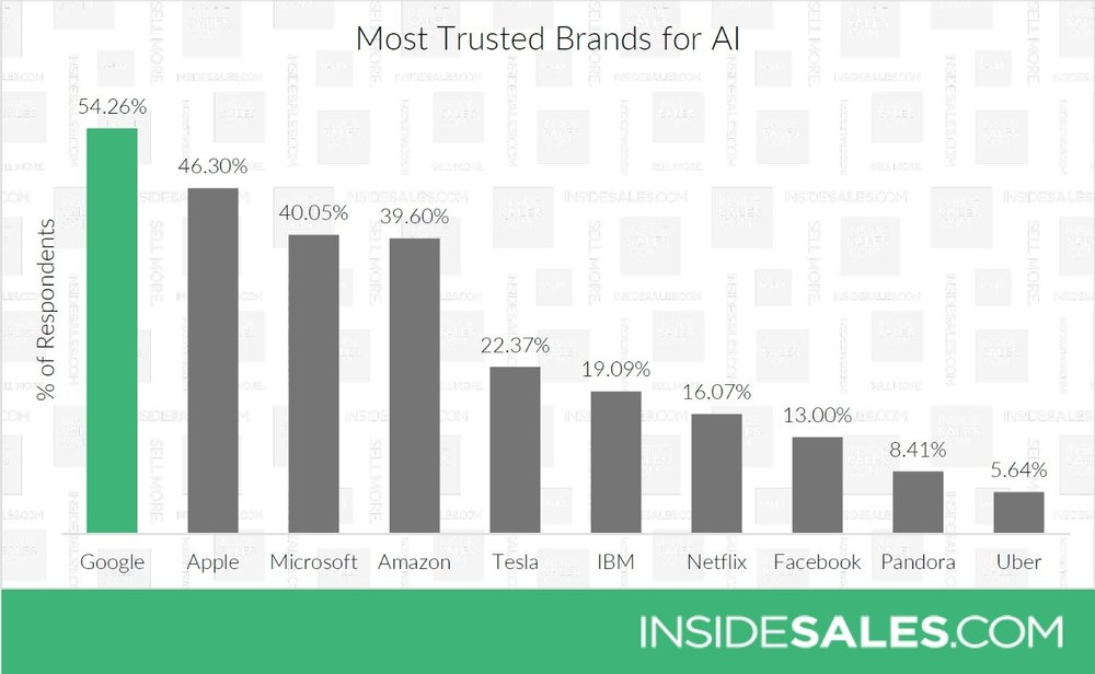 Most trusted brands of AI