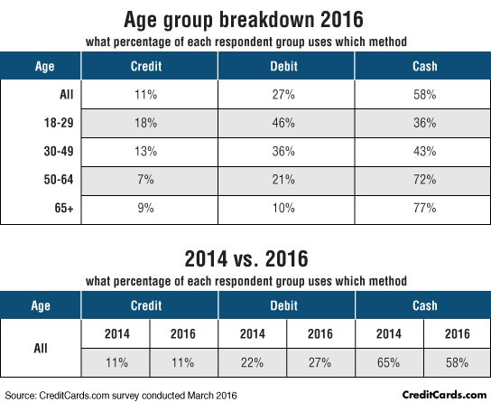 Payment method shift in recent years by age groups