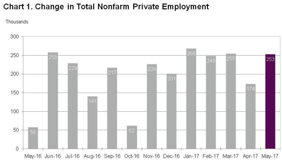 Source- ADP LLC, Moody's Analytics